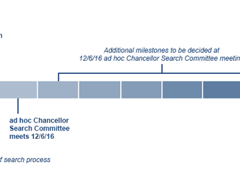 Chancellor search timeline