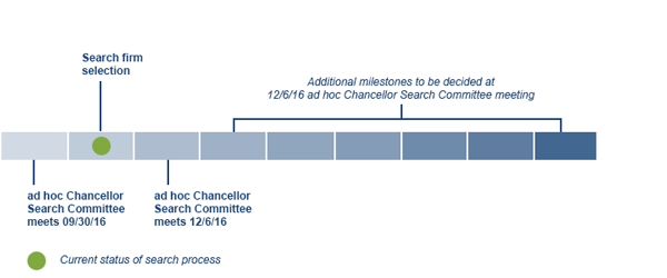 chancellor-search-timeline-2