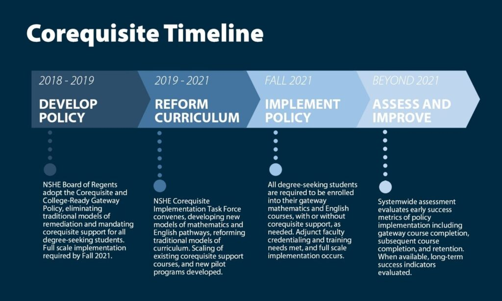 The chart shows a graphical representation of a timeline for NSHE's Corequisite Mathematics and English Reform.